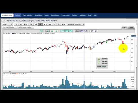 12 Stocks Making New 52-week Highs