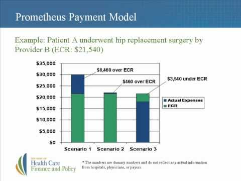 Bundled Payments: An Overview (part 3 of 3)