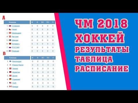 Хоккей. Чемпионат мира 2018. Результаты. Расписание. Таблица. Россия Чехия