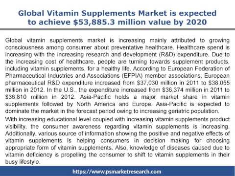 Market Research Report on Vitamin Supplement Market