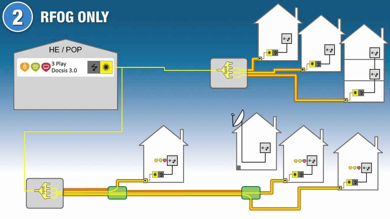 how to know fttn or ftth