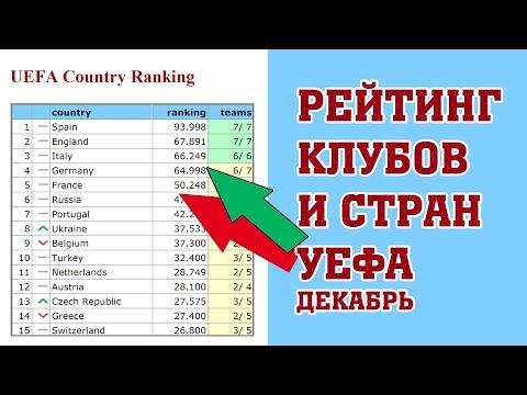 Новый рейтинг клубов и таблица коэффициентов УЕФА. Декабрь. Футбол.