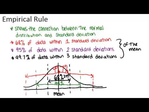 Empirical Rule Principles