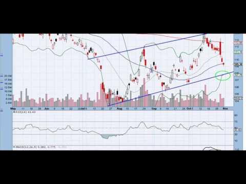GLD $GOLD chart technical analysis
