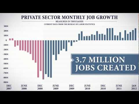President Obama&#039;s Record on Jobs - Obama for America 2012 Ad - February 2012