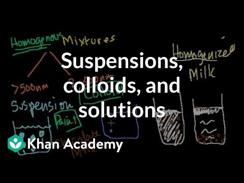 Suspensions, Colloids and Solutions