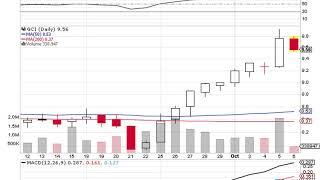 $0.13 EPS Expected for Gannett Co Inc (GCI)