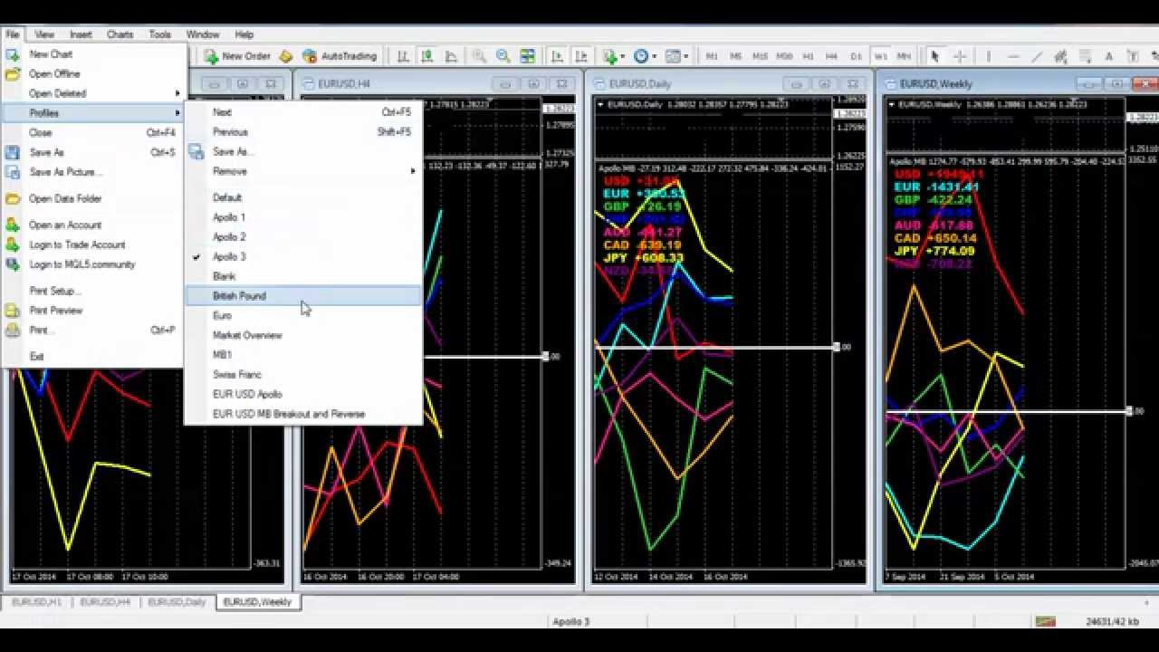 Renko charts binary options strategy