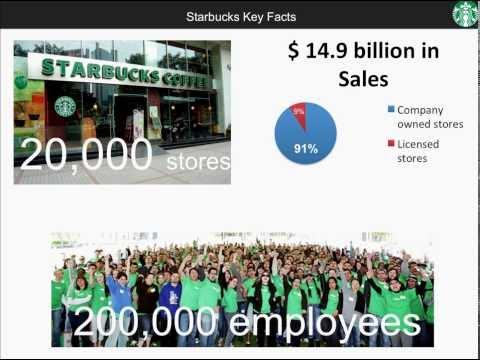 Starbucks Business Model Canvas