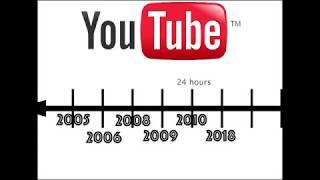 B2D OF MEDIA: the Age of social media.