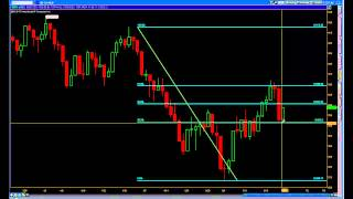 Fibonacci Technical Analysis | Swing Trade Setups | SPY BHP AMZN