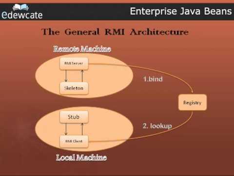Enterprise Java Beans – Introduction