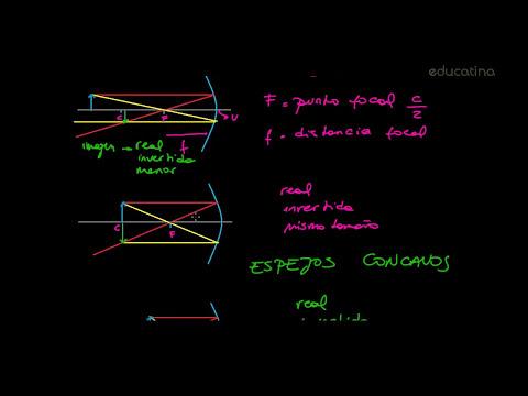 Óptica - Espejos - Física - Educatina