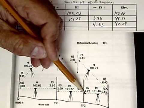 Surveying: Working on field notes for differential leveling the basics (paper exercise)