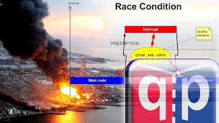 Embedded Programming Lesson 20: Race Conditions