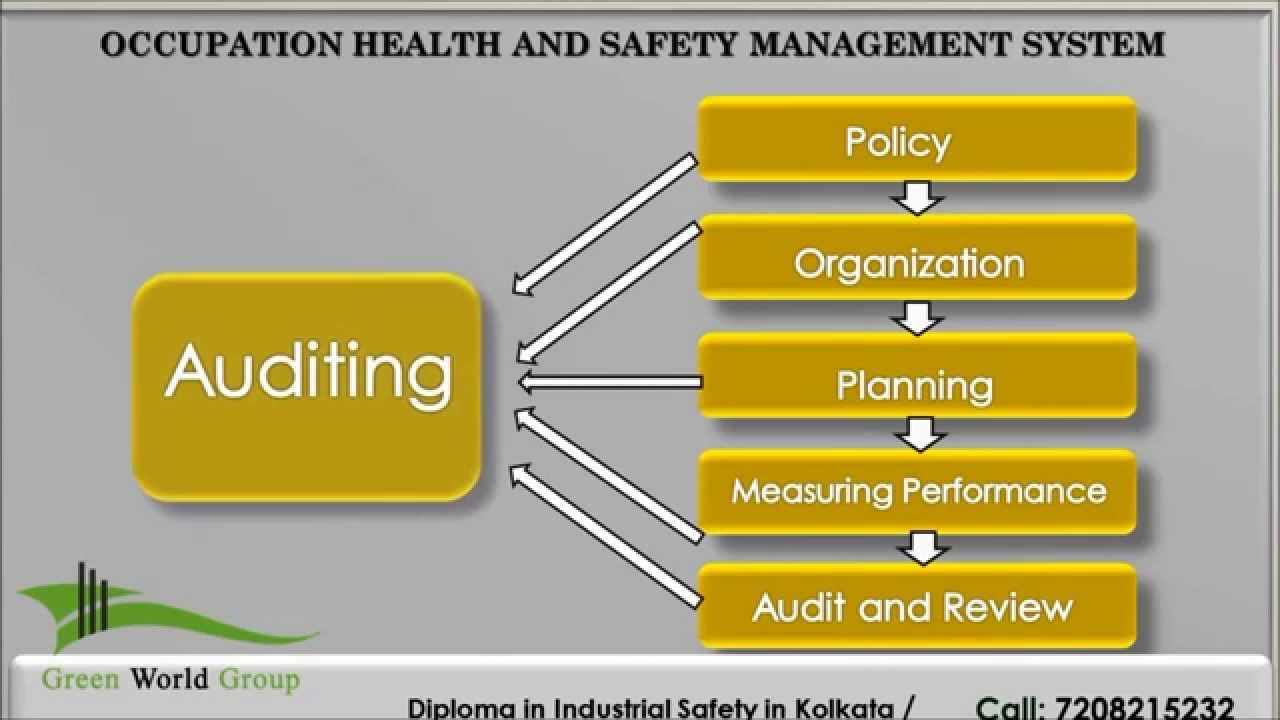thesis on occupational safety and health management Compare 12 master of science degrees in occupational safety and health  to  msc, usually requires that the student complete and defend a thesis project   environmental health and safety, industrial hygiene and safety management [+.