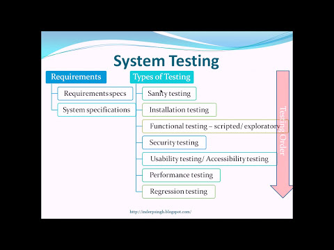 System Testing - Software Testing Tutorial