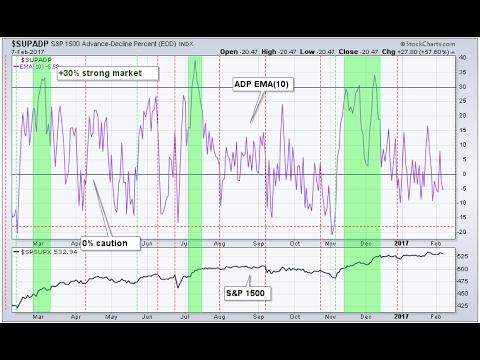 Как анализировать настроение рынка по индикатору ADP