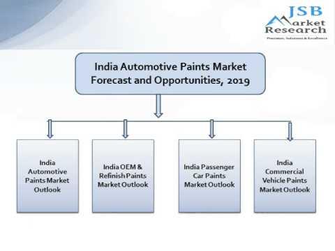 JSB Market Research: India Automotive Paints Market