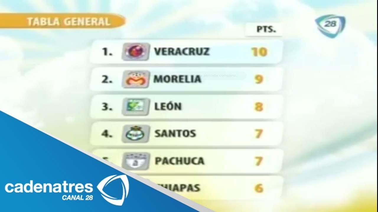 Tabla general liga BBVA Bancomer 2013. - YouTube