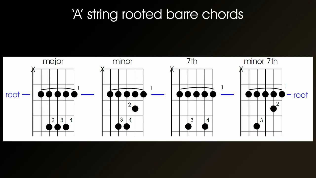 How to learn the chords on a guitar
