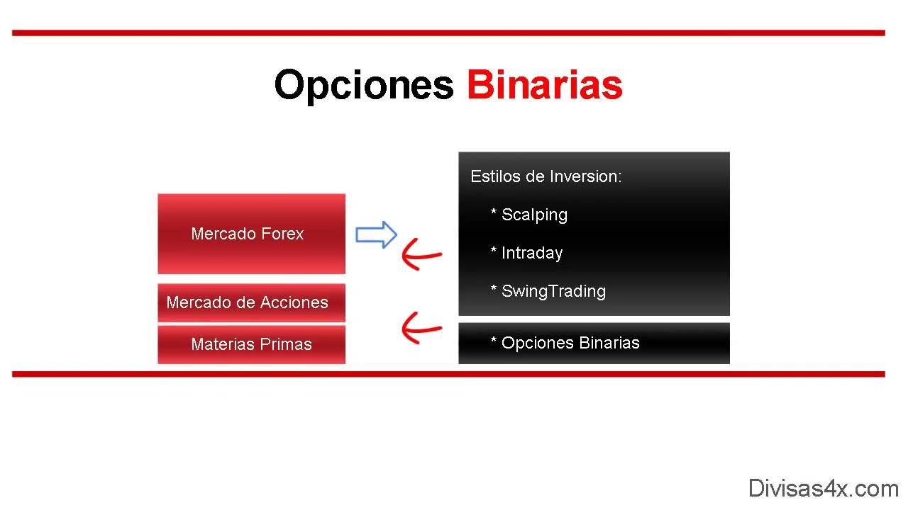 operador de opciones binarias