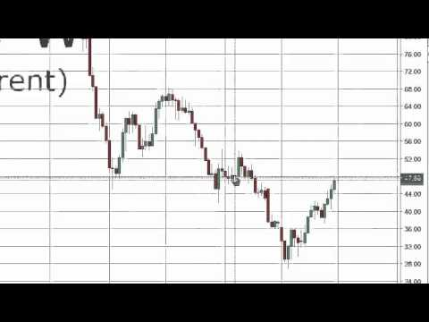 Oil Prices forecast for the week of May 2 2016, Technical Analysis