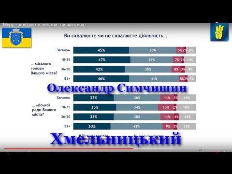 Мешканці Хмельницького ще більше довіряють міському голові Олександру Симчишину