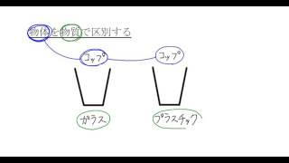 中学理科解説講義