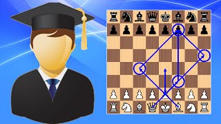 How to Checkmate in 4 Moves (Scholar's Mate) - Beginner to Chess Master #6