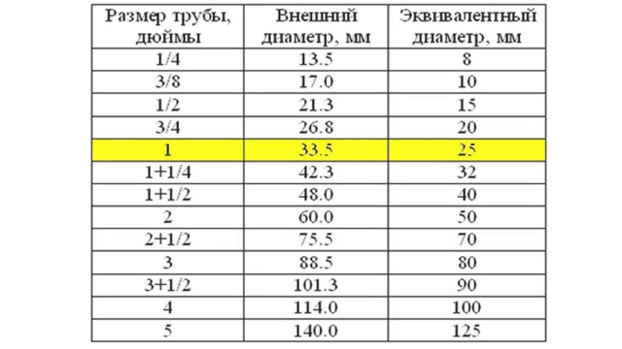 Труба нержавеющая aisi201 aisi304 aisi430 aisi321 (полированная; матовая)