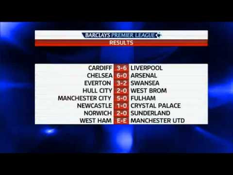 BARCLAYS Premier League Results | Football | Jose Mourinho Chelsea Manager