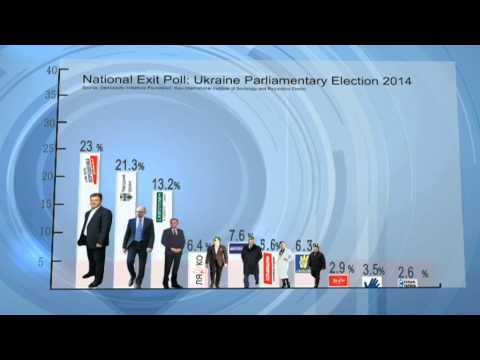 Ukraine Parliamentary Election 2014 Exit Poll: Pro-European parties dominate vote