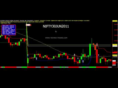 Intraday trading strategy formulae