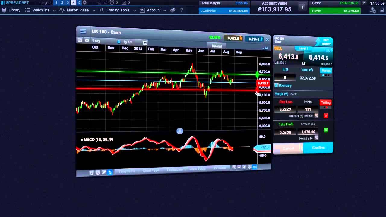Binary trading platforms uk