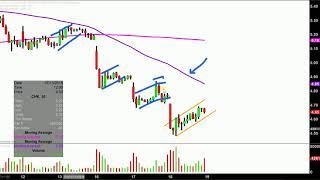Chesapeake Energy Corporation - CHK Stock Chart Technical Analysis for 07-18-18