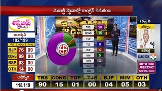 TRS Likely To Win in Telangana | TRS Party Majority in Telangana Election 2018 | 10Tv Report