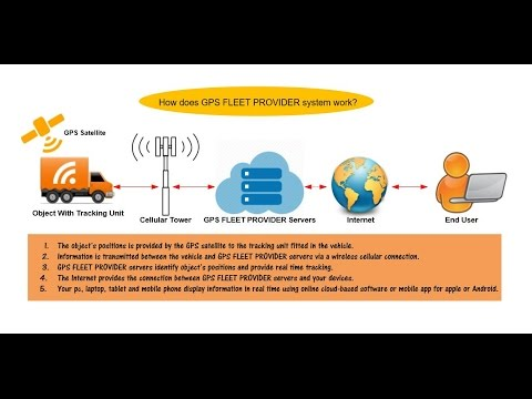 How does GPS FLEET PROVIDER work? | GPS tracking | How GPS works | White Label GPS tracking