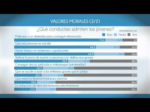 Jóvenes y valores sociales 2014