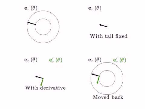 how to find coordinates of vector in basis