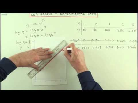 Logarithms and experimental data