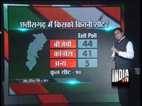 India TV-C Voter Exit Poll: Congress, BJP running neck to neck in Chhattisgarh