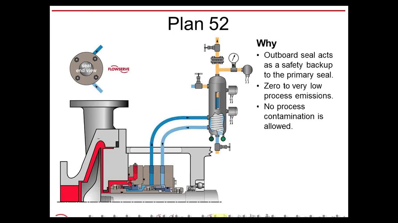 Mechanical Seal Working Mechanical Seal Piping Plans