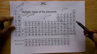 Category hindi trick to learn periodic table adi trick to learn periodic table part 1 in hindi urtaz Image collections