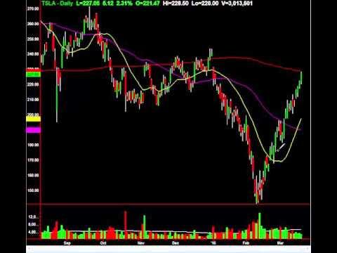 $TSLA Hits Major Level, Many Tech Stocks Weak: What It Means