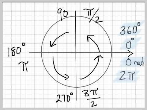 Precalc - Trig 1 - Unit Circle
