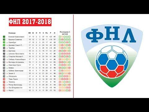 ФНЛ 2018. Команды, расписание игр - ФНЛ 2018 &#8212