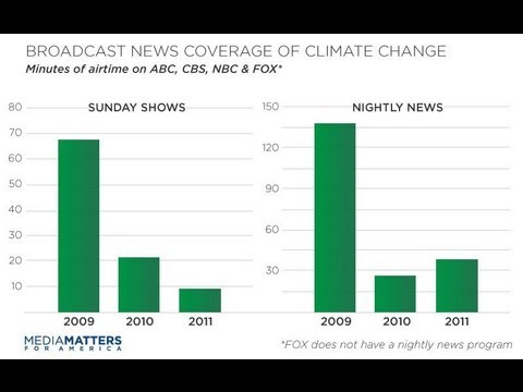 Climate Change Coverage Plummets On Broadcast Networks: Study