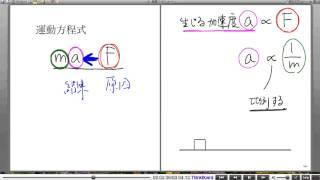 高校物理解説講義:「運動方程式」講義5