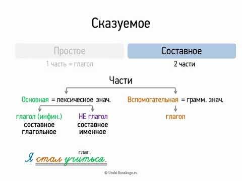 Сказуемое (8 класс, видеоурок-презентация)